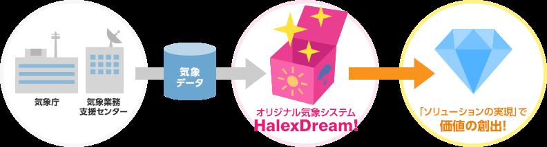 気象庁・気象業務支援センターから気象データを受け取り、ハレックス気象システムHalexDream!による「ソリューションの実現」で価値の創出!