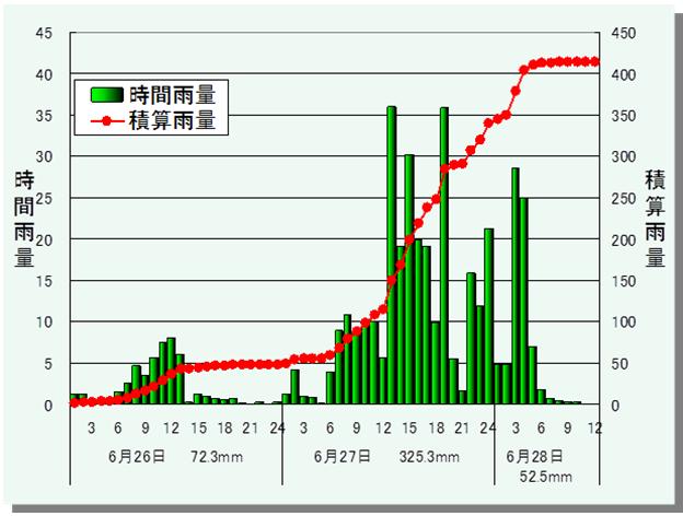 昭和36年梅雨前線豪雨 (36.6伊那谷大水害)_5