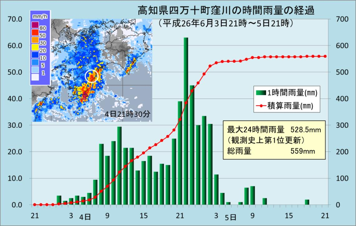 梅雨入り直後の大雨 平成26年6月4日