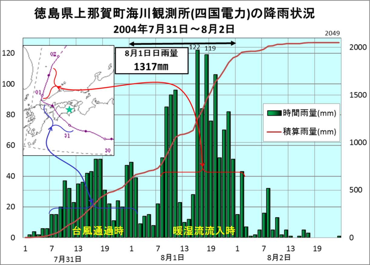 平成16年台風10号 日雨量1317㎜_1