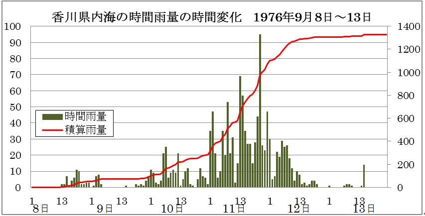 四国に記録的大雨を降らせた動きの遅い台風_2