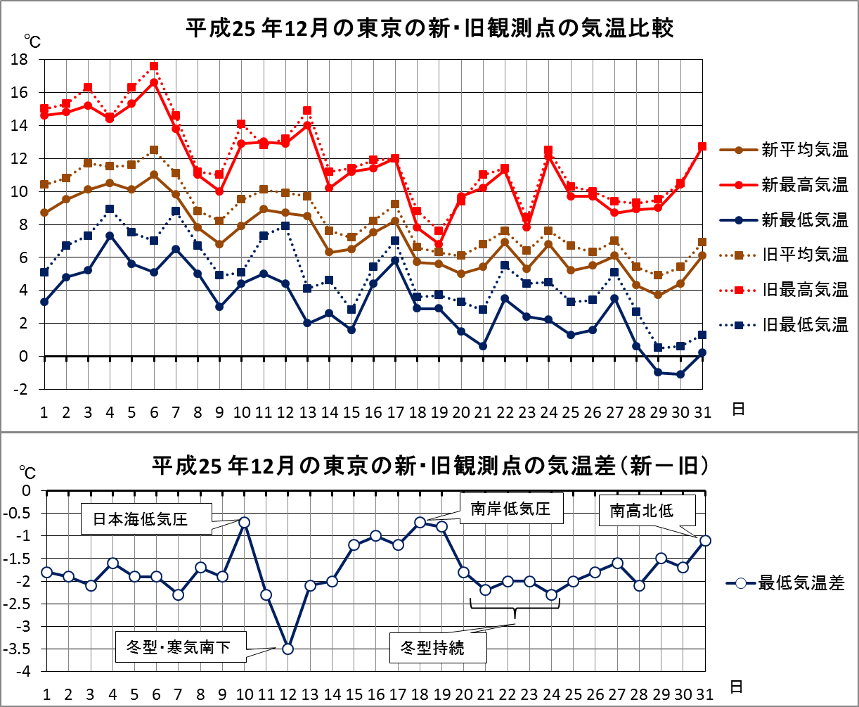 東京の最低気温が下がる_4