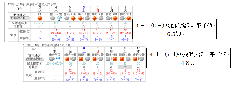 東京の最低気温が下がる_5