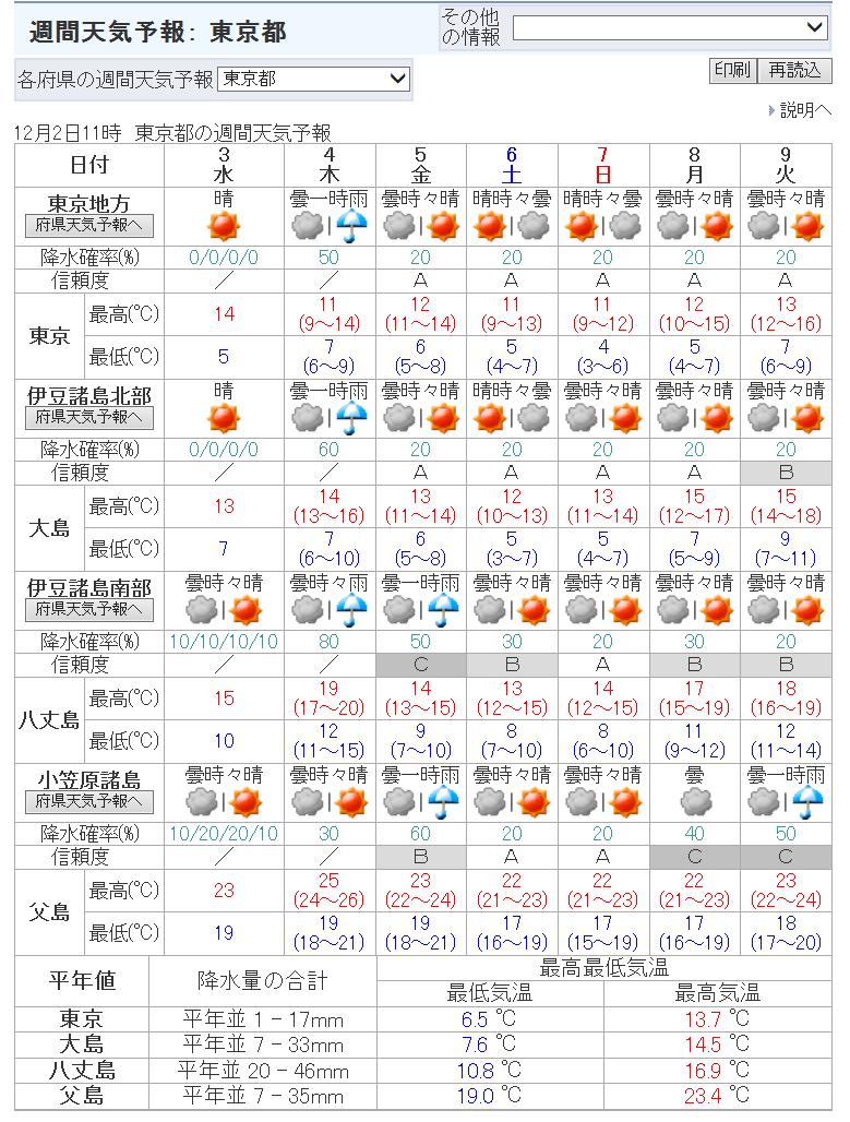 東京の最低気温が下がる_3