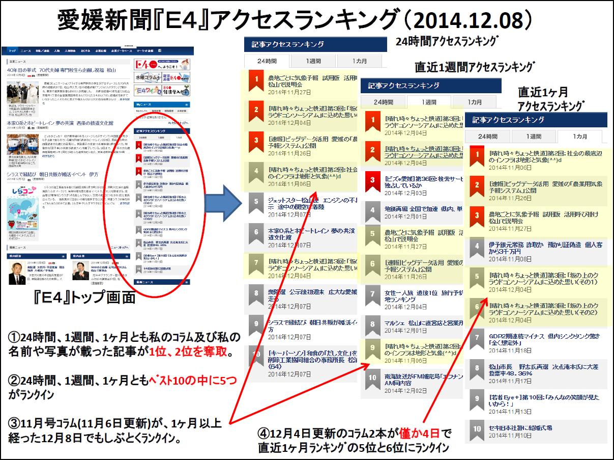 『E4』ランキング(2014.12.08)
