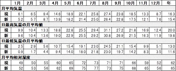 東京の最低気温が下がる_2
