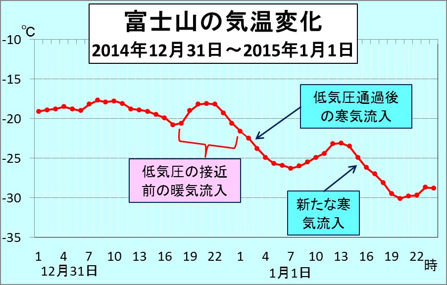 年末から年始の天気変化_4