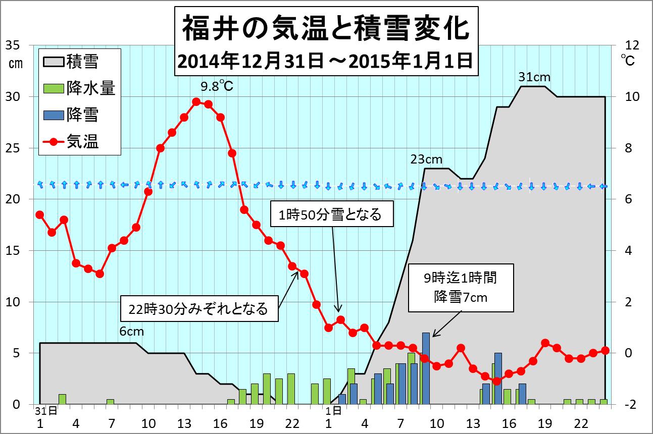 年末から年始の天気変化_3