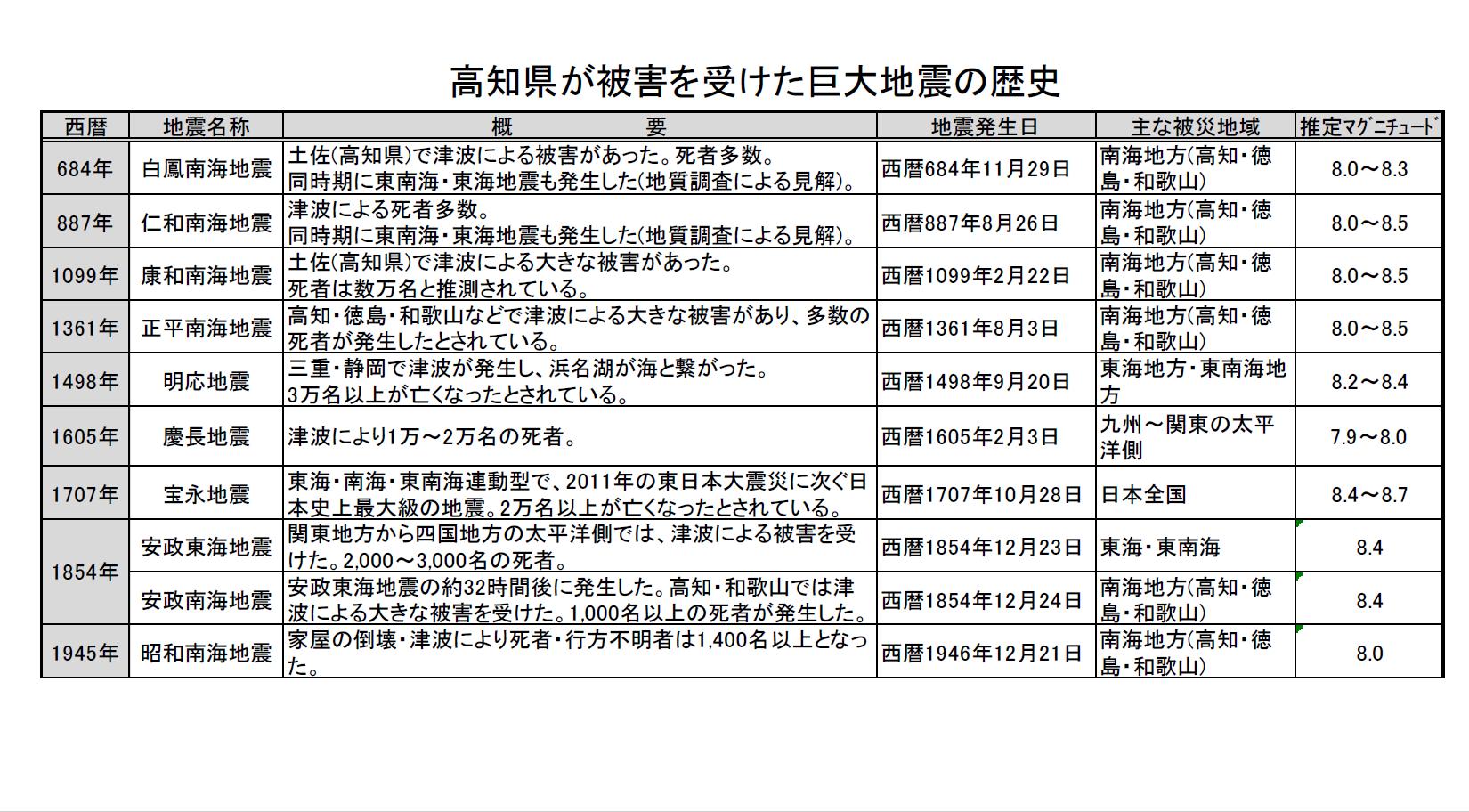 高知県の巨大地震の歴史