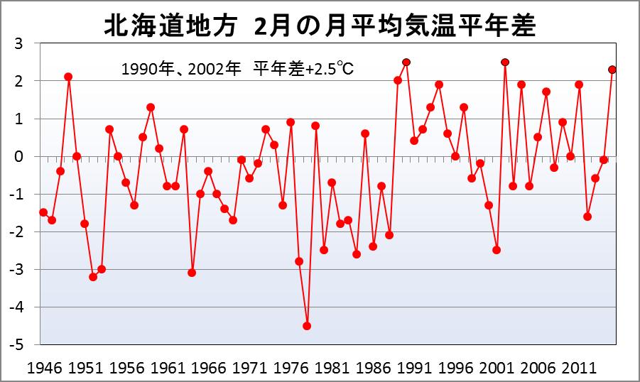2月の北海道は極端な天候だった_2