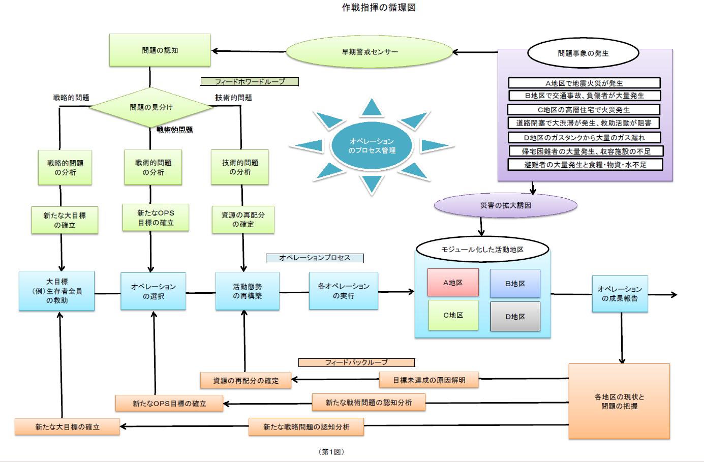 作戦指揮の循環図
