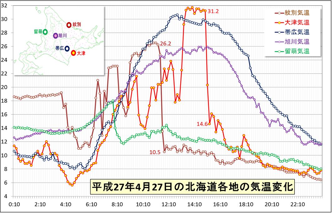 北海道の高温と急激な気温変化_3