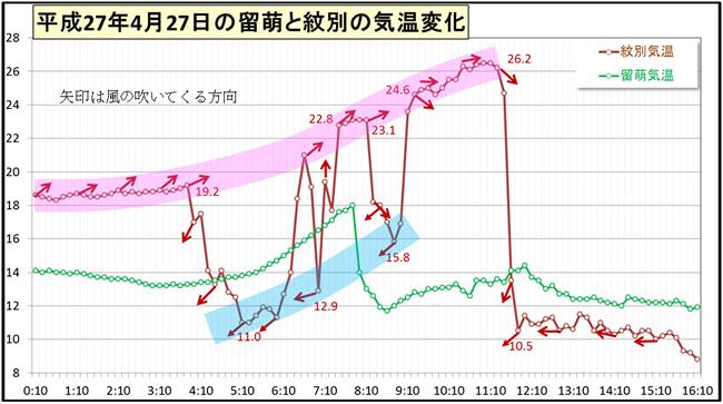 北海道の高温と急激な気温変化_4