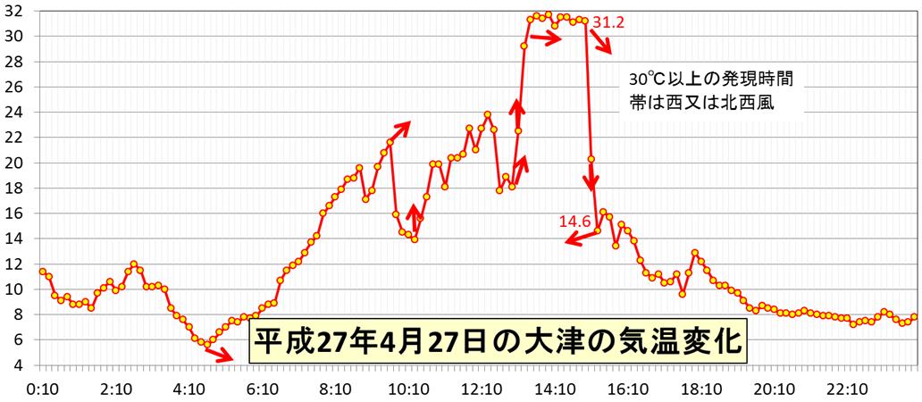 北海道の高温と急激な気温変化_5