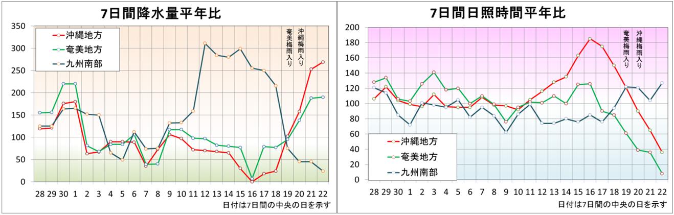 沖縄奄美地方での変則的な梅雨入り_2