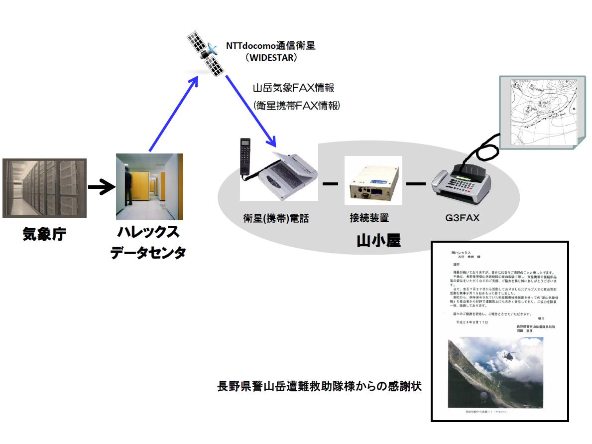登山医学会誌 図1