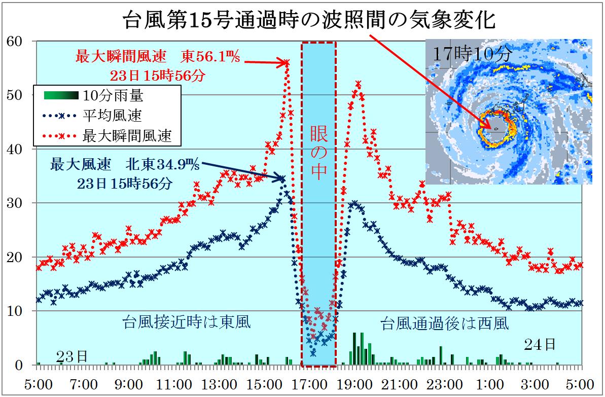 台風第15号の八重山諸島通過の観測記録から_2