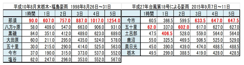 栃木県の記録的な大雨と茨城県の水害_5