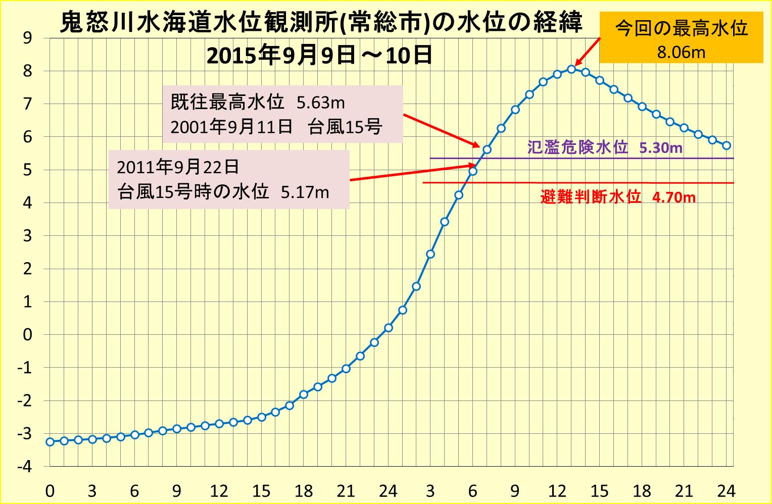 栃木県の記録的な大雨と茨城県の水害_3