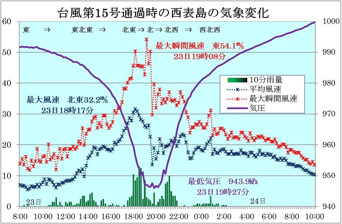 台風第15号の八重山諸島通過の観測記録から_4