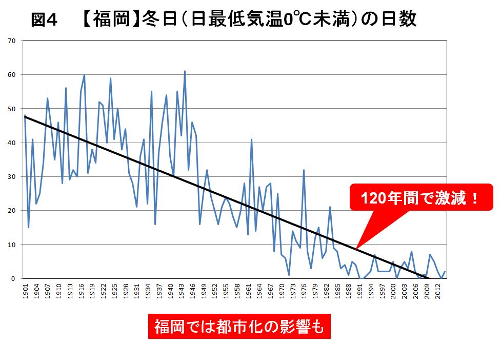 福岡における冬日の推移