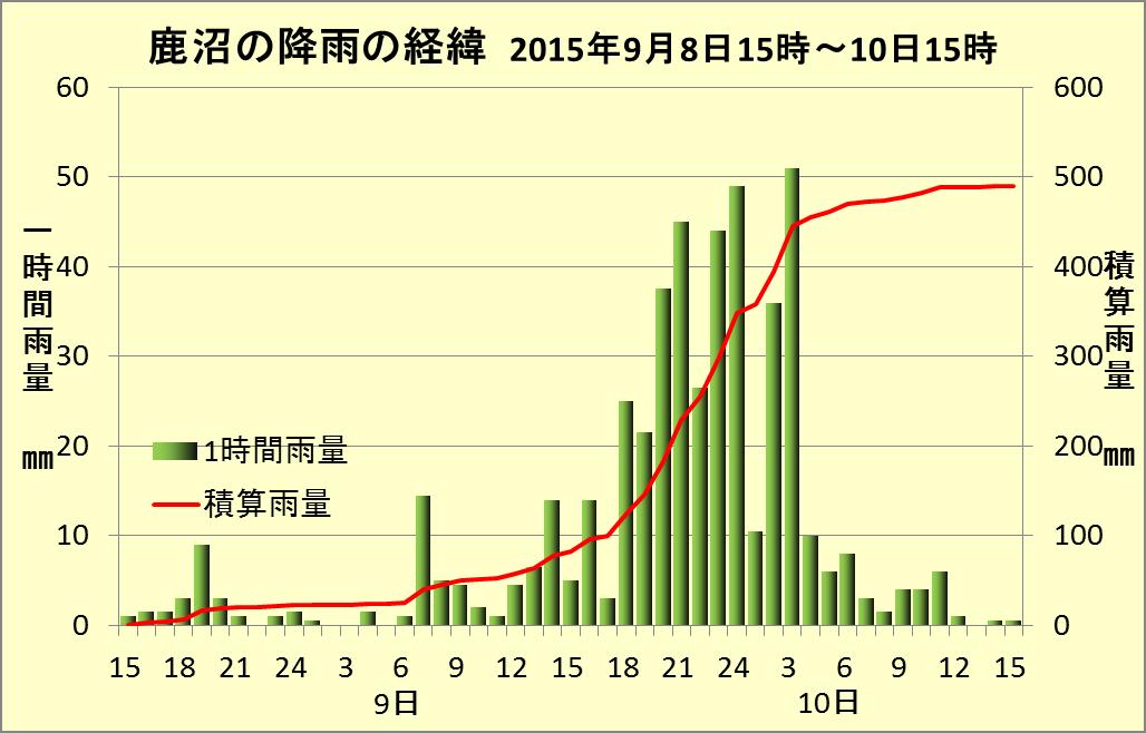 栃木県の記録的な大雨と茨城県の水害_2