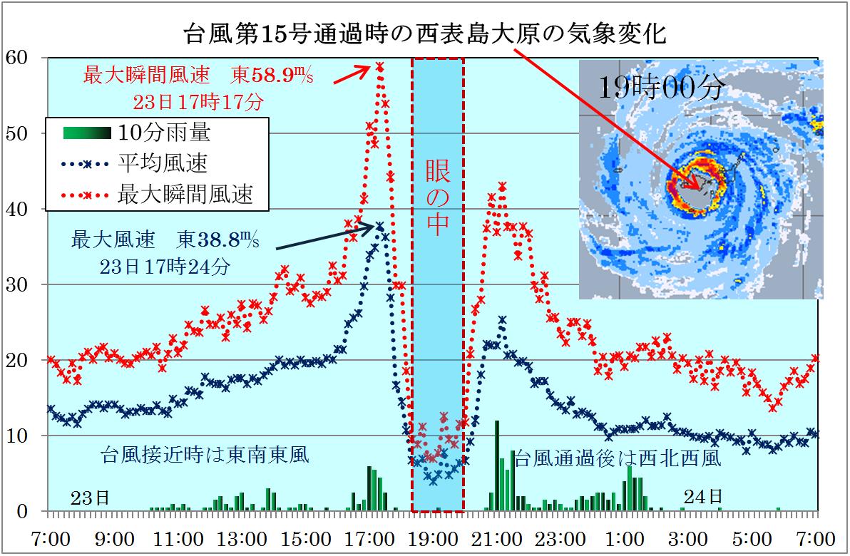 台風第15号の八重山諸島通過の観測記録から_3