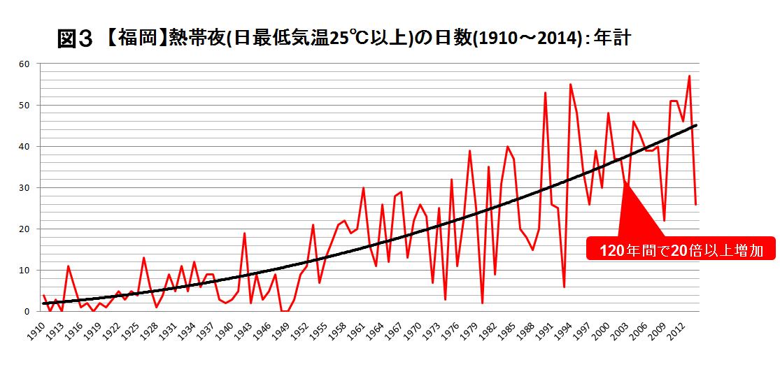 福岡における年平均気温の推移