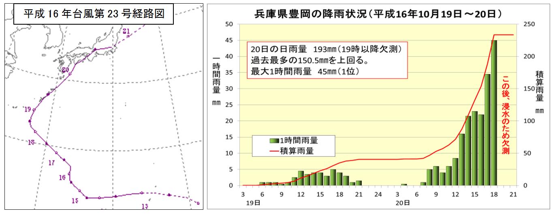 河川はん濫が多発した平成16年_3