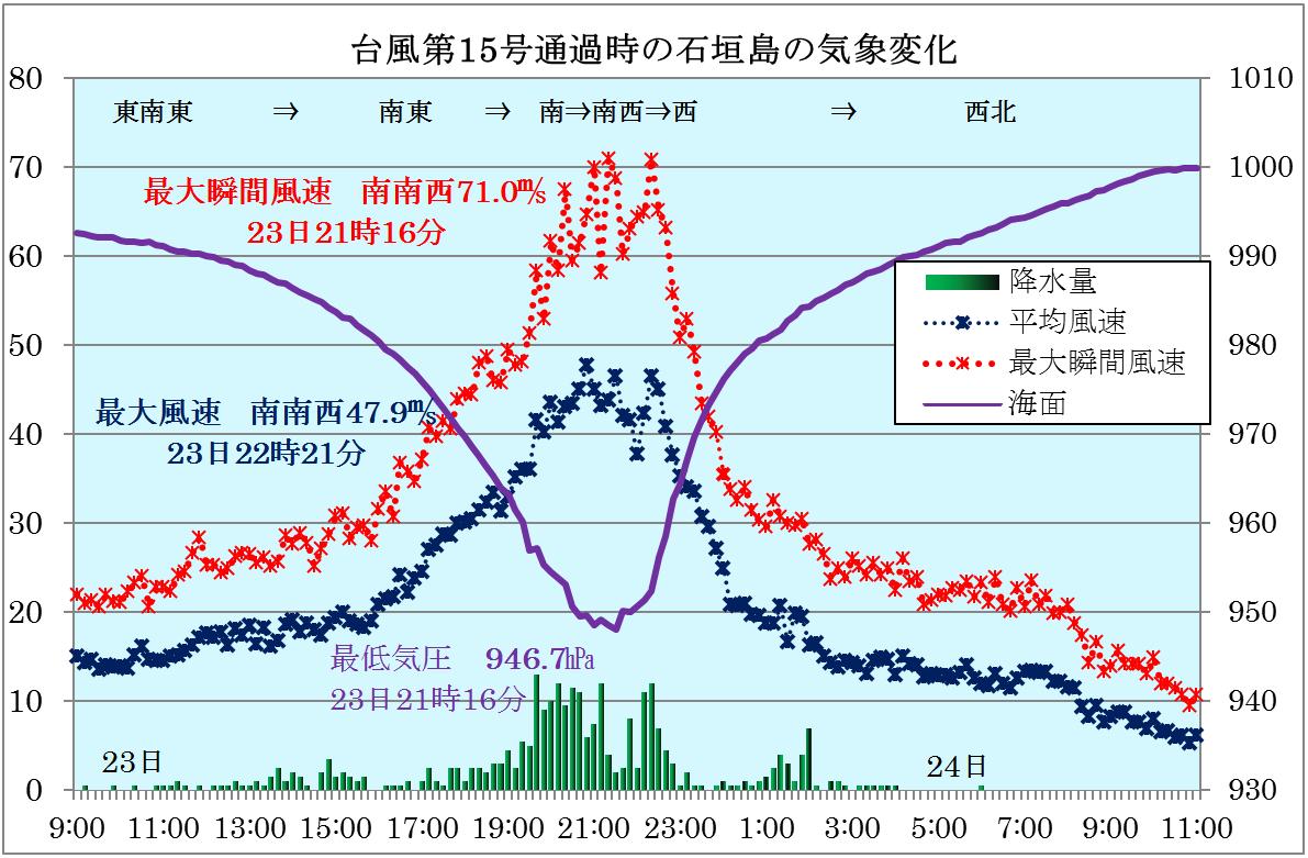 台風第15号の八重山諸島通過の観測記録から_5