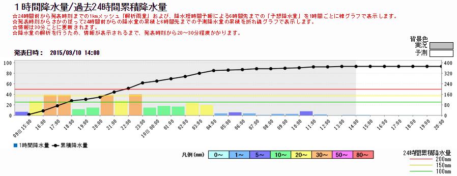 栃木県鹿沼市鳴蟲山付近の9.9.14~9.10.14までの累積雨量