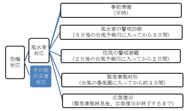 ブログ自治体の災害対応マネジメント1-3