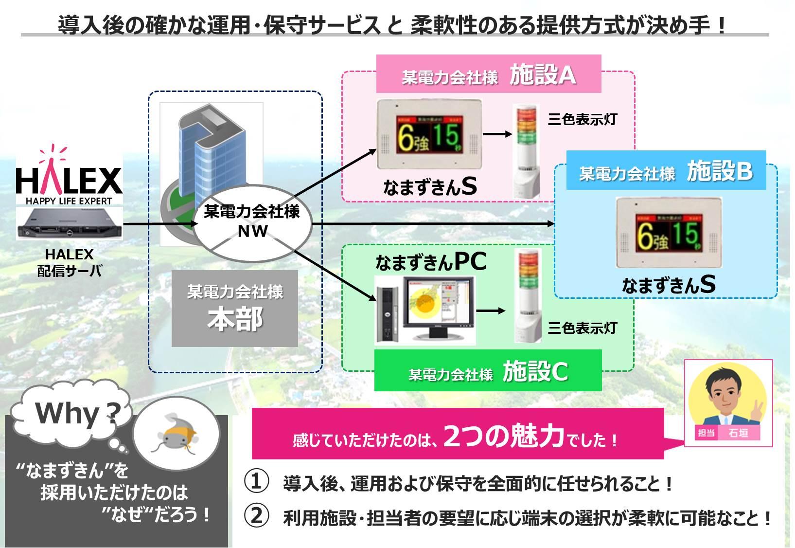 某電力会社(沖縄電力)導入事例